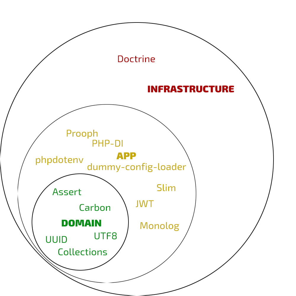 Clean architecture implemented as a PHP app | lessthan12ms com