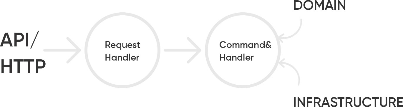 Request handler as a gateway to your backend – keep your code clean